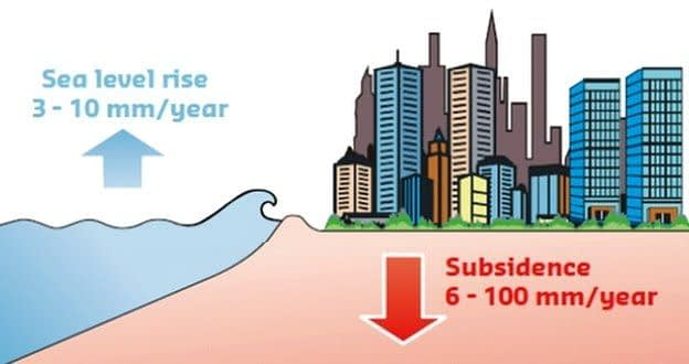 Sea level rise is much less than land subsidence, which is a bigger immediate problem for the world's coastal cities like Venice