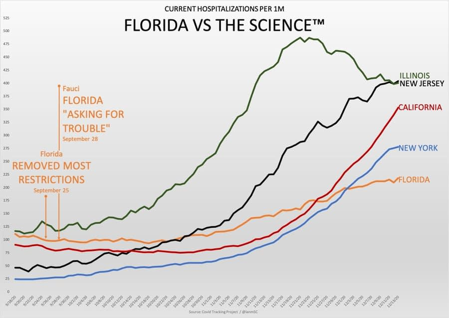 Florida, with milder lockdown, recorded fewer Covid hospitalizations