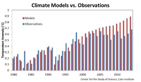 Climate models versus observations graph