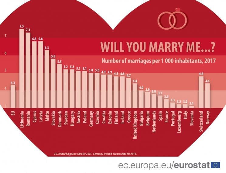 Italy has the EU's second lowest marriage rate